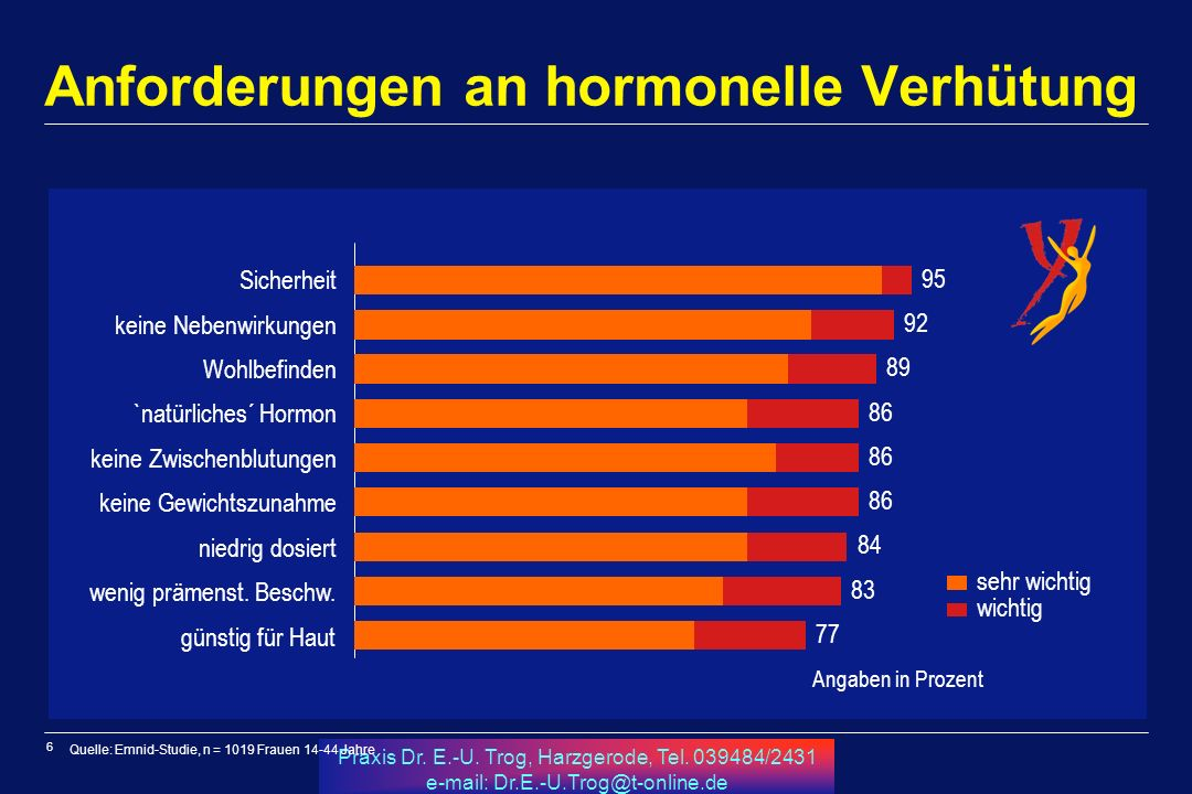 6 Praxis Dr. E.-U. Trog, Harzgerode, Tel. 039484/2431 e-mail: Dr.E.-U.Trog@t-online.de Anforderungen an hormonelle Verhütung Quelle: Emnid-Studie, n =