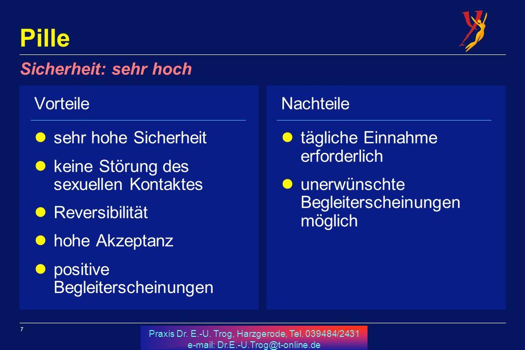 7 Praxis Dr. E.-U. Trog, Harzgerode, Tel. 039484/2431 e-mail: Dr.E.-U.Trog@t-online.de Pille Vorteile sehr hohe Sicherheit keine Störung des sexuellen
