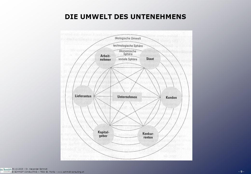 - 9 - © SCHMIDT CONSULTING – 7500 St. Moritz - www.schmidt-consulting.ch 30.10.2003 / Dr. Alexander Schmidt DIE UMWELT DES UNTENEHMENS