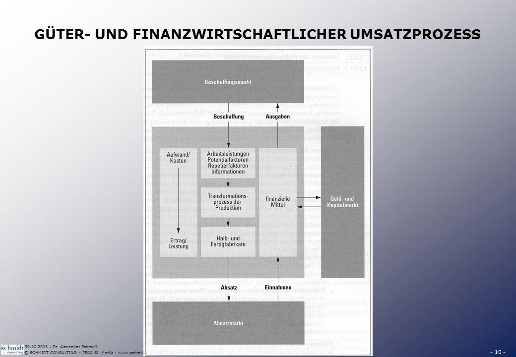 - 10 - © SCHMIDT CONSULTING – 7500 St. Moritz - www.schmidt-consulting.ch 30.10.2003 / Dr. Alexander Schmidt GÜTER- UND FINANZWIRTSCHAFTLICHER UMSATZP