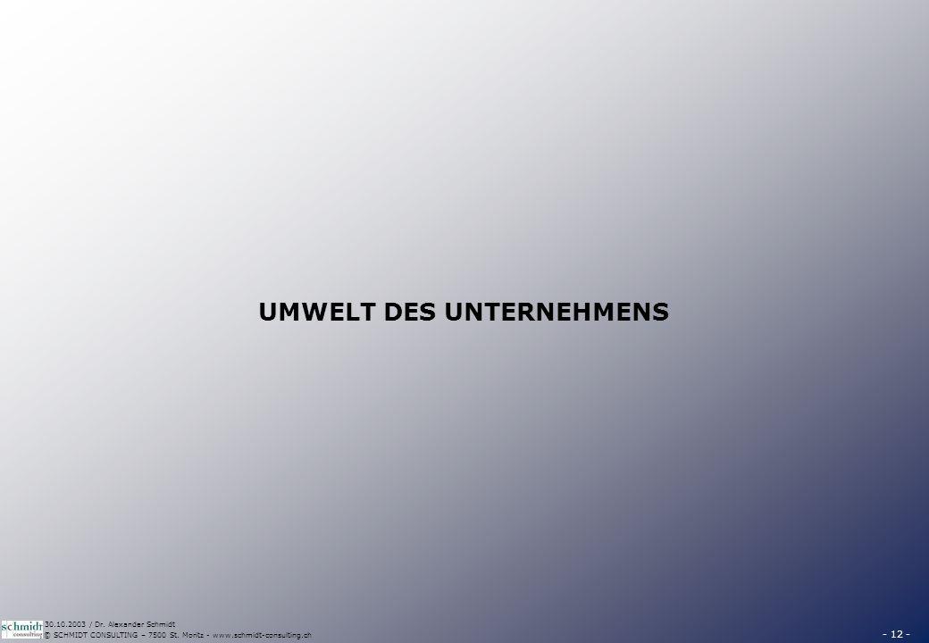 - 12 - © SCHMIDT CONSULTING – 7500 St. Moritz - www.schmidt-consulting.ch 30.10.2003 / Dr. Alexander Schmidt UMWELT DES UNTERNEHMENS