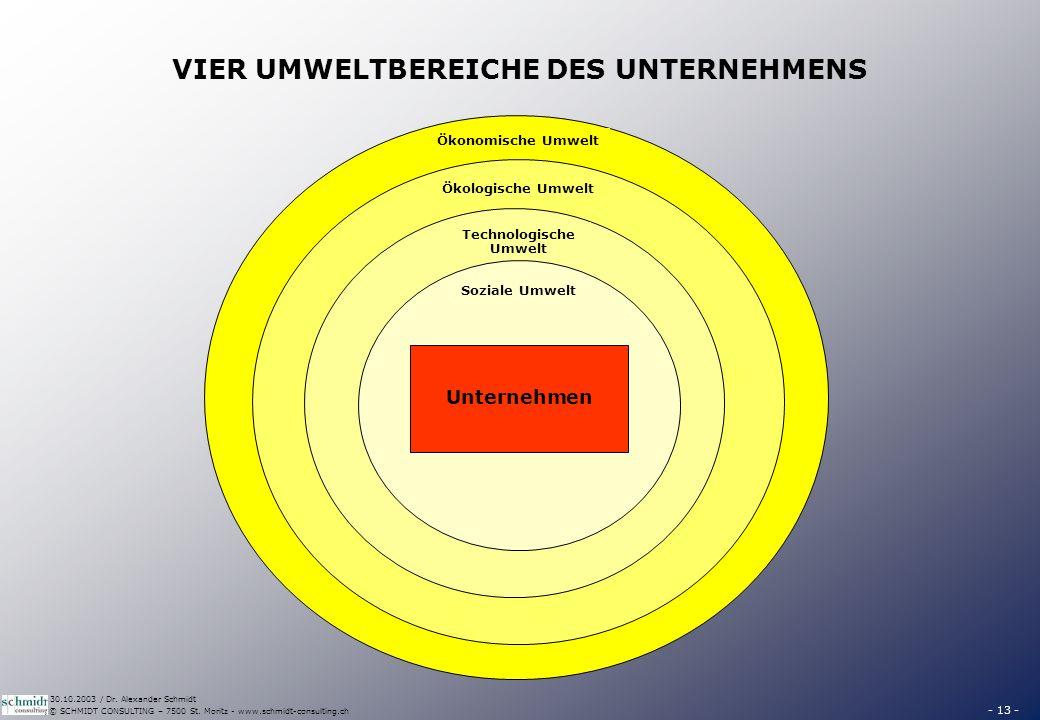 - 13 - © SCHMIDT CONSULTING – 7500 St. Moritz - www.schmidt-consulting.ch 30.10.2003 / Dr. Alexander Schmidt VIER UMWELTBEREICHE DES UNTERNEHMENS Ökon