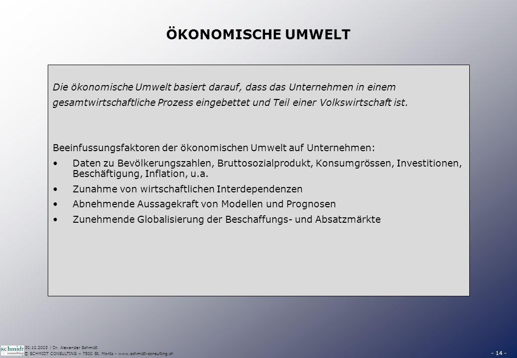 - 14 - © SCHMIDT CONSULTING – 7500 St. Moritz - www.schmidt-consulting.ch 30.10.2003 / Dr. Alexander Schmidt ÖKONOMISCHE UMWELT Die ökonomische Umwelt