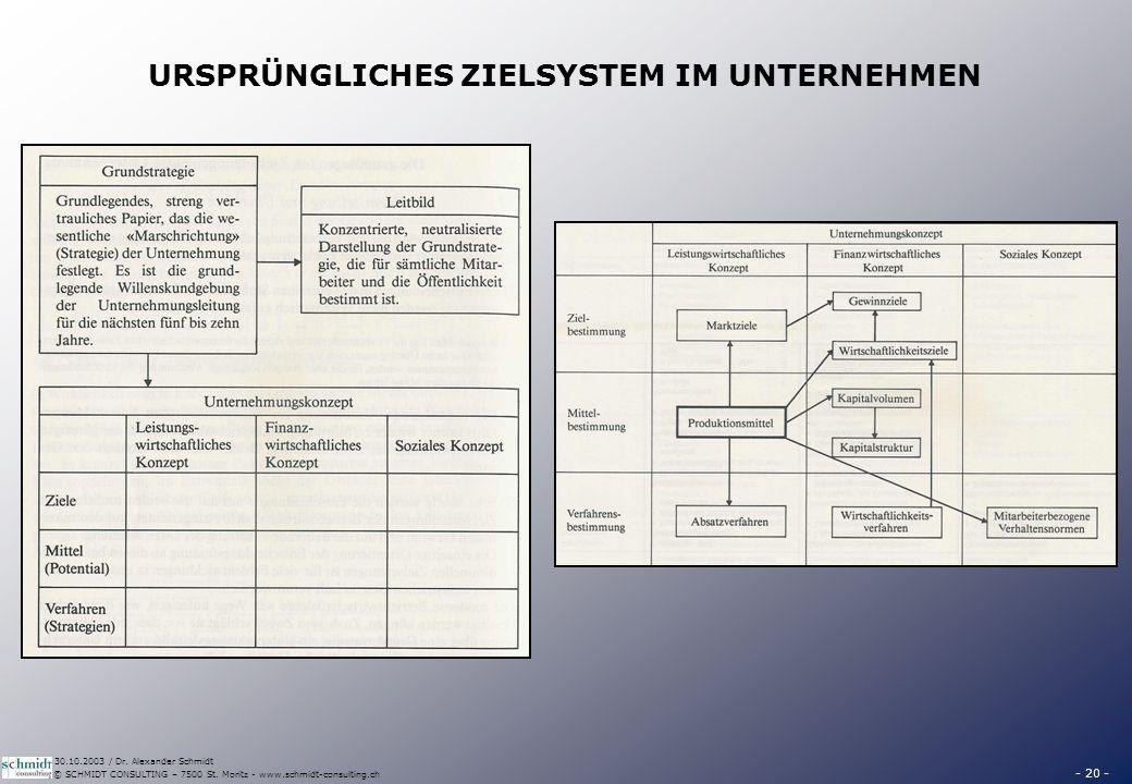 - 20 - © SCHMIDT CONSULTING – 7500 St. Moritz - www.schmidt-consulting.ch 30.10.2003 / Dr. Alexander Schmidt URSPRÜNGLICHES ZIELSYSTEM IM UNTERNEHMEN