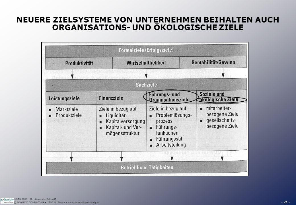 - 21 - © SCHMIDT CONSULTING – 7500 St. Moritz - www.schmidt-consulting.ch 30.10.2003 / Dr. Alexander Schmidt NEUERE ZIELSYSTEME VON UNTERNEHMEN BEIHAL