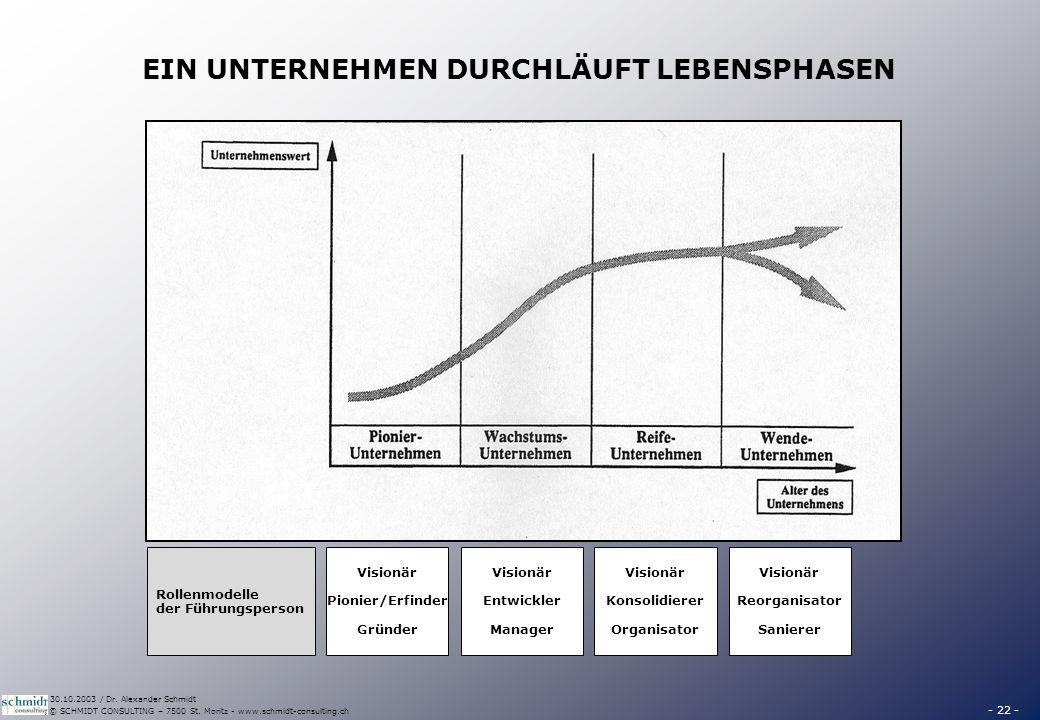 - 22 - © SCHMIDT CONSULTING – 7500 St. Moritz - www.schmidt-consulting.ch 30.10.2003 / Dr. Alexander Schmidt EIN UNTERNEHMEN DURCHLÄUFT LEBENSPHASEN V