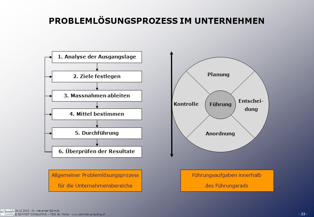 - 23 - © SCHMIDT CONSULTING – 7500 St. Moritz - www.schmidt-consulting.ch 30.10.2003 / Dr. Alexander Schmidt PROBLEMLÖSUNGSPROZESS IM UNTERNEHMEN 1. A