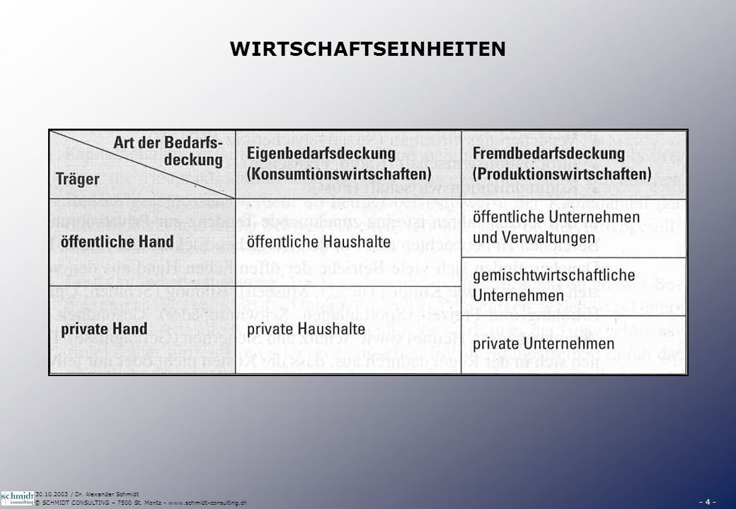- 4 - © SCHMIDT CONSULTING – 7500 St. Moritz - www.schmidt-consulting.ch 30.10.2003 / Dr. Alexander Schmidt WIRTSCHAFTSEINHEITEN