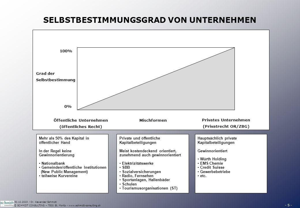 - 5 - © SCHMIDT CONSULTING – 7500 St. Moritz - www.schmidt-consulting.ch 30.10.2003 / Dr. Alexander Schmidt SELBSTBESTIMMUNGSGRAD VON UNTERNEHMEN Grad