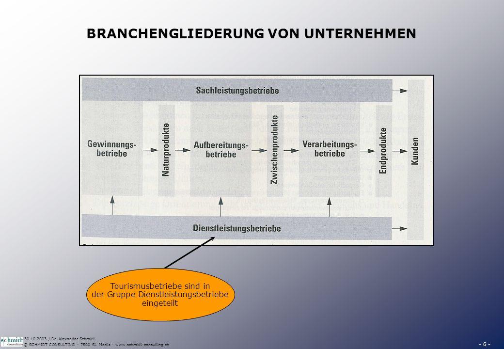 - 6 - © SCHMIDT CONSULTING – 7500 St. Moritz - www.schmidt-consulting.ch 30.10.2003 / Dr. Alexander Schmidt BRANCHENGLIEDERUNG VON UNTERNEHMEN Tourism