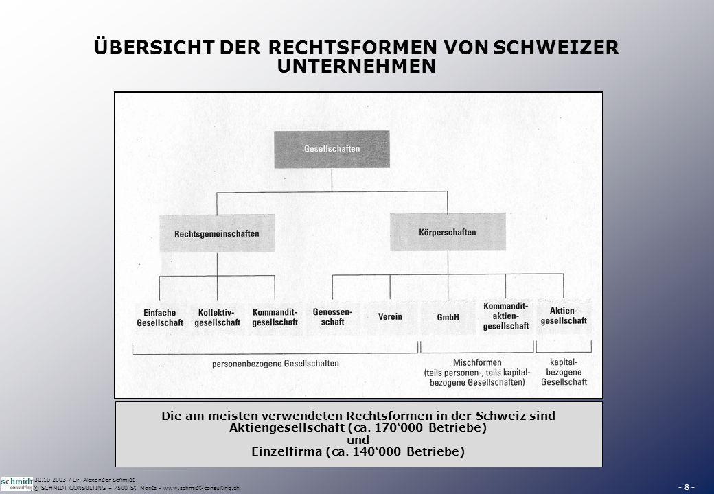 - 8 - © SCHMIDT CONSULTING – 7500 St. Moritz - www.schmidt-consulting.ch 30.10.2003 / Dr. Alexander Schmidt ÜBERSICHT DER RECHTSFORMEN VON SCHWEIZER U