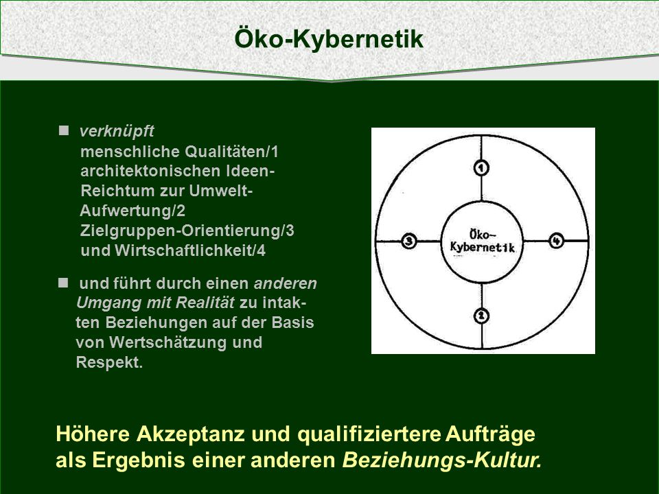 verknüpft menschliche Qualitäten/1 architektonischen Ideen- Reichtum zur Umwelt- Aufwertung/2 Zielgruppen-Orientierung/3 und Wirtschaftlichkeit/4 und