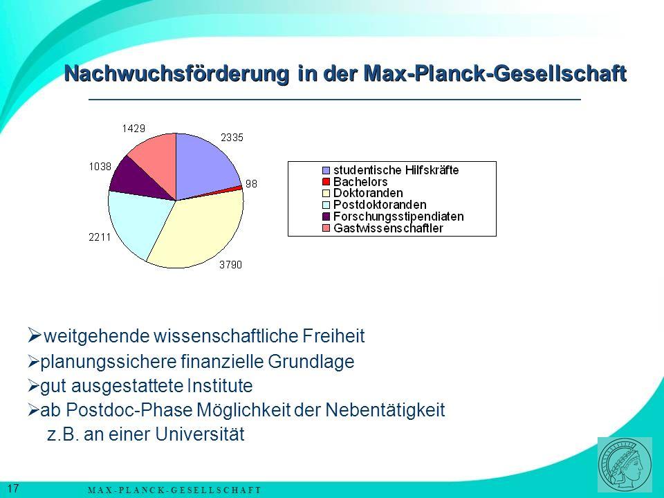 M A X - P L A N C K - G E S E L L S C H A F T 18 Nachwuchsförderung in der Max-Planck-Gesellschaft 2005InländerAusländerGesamt Studentische Hilfskräfte 23352.335 Bachelors9893 Doktoranden2.0241.7663.790 Postdoktoranden4251.7862.211 Forschungsstipendiate n 1.038 Gastwissenschaftler4999301.429 Summe5.2835.61810.901 Lehrer-Schüler-Portal, MAX-Reihe, www.max-wissen.de