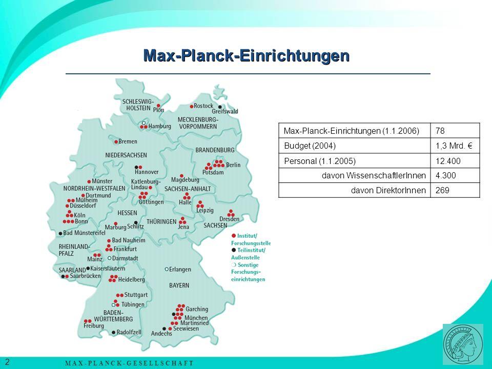 M A X - P L A N C K - G E S E L L S C H A F T 3 Die Max-Planck-Gesellschaft 80 Institute 12.400 Mitarbeiter, davon 4.300 Wissenschaftler zusätzlich 10.900 Doktoranden, Postdoktoranden und Gastwissenschaftler Platz 3 bei beliebtesten Arbeitgebern in Deutschland Max-Planck-Gesellschaft: Leistungsbilanz Beteiligung an jedem 4.