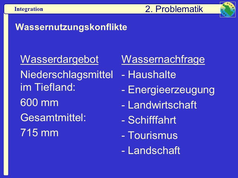 Integration Wassernutzungskonflikte Wasserdargebot Niederschlagsmittel im Tiefland: 600 mm Gesamtmittel: 715 mm Wassernachfrage - Haushalte - Energiee