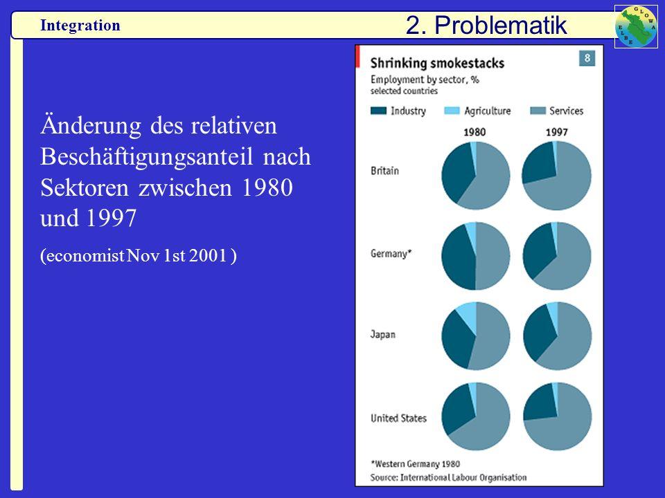 Integration Änderung des relativen Beschäftigungsanteil nach Sektoren zwischen 1980 und 1997 (economist Nov 1st 2001 ) 2. Problematik