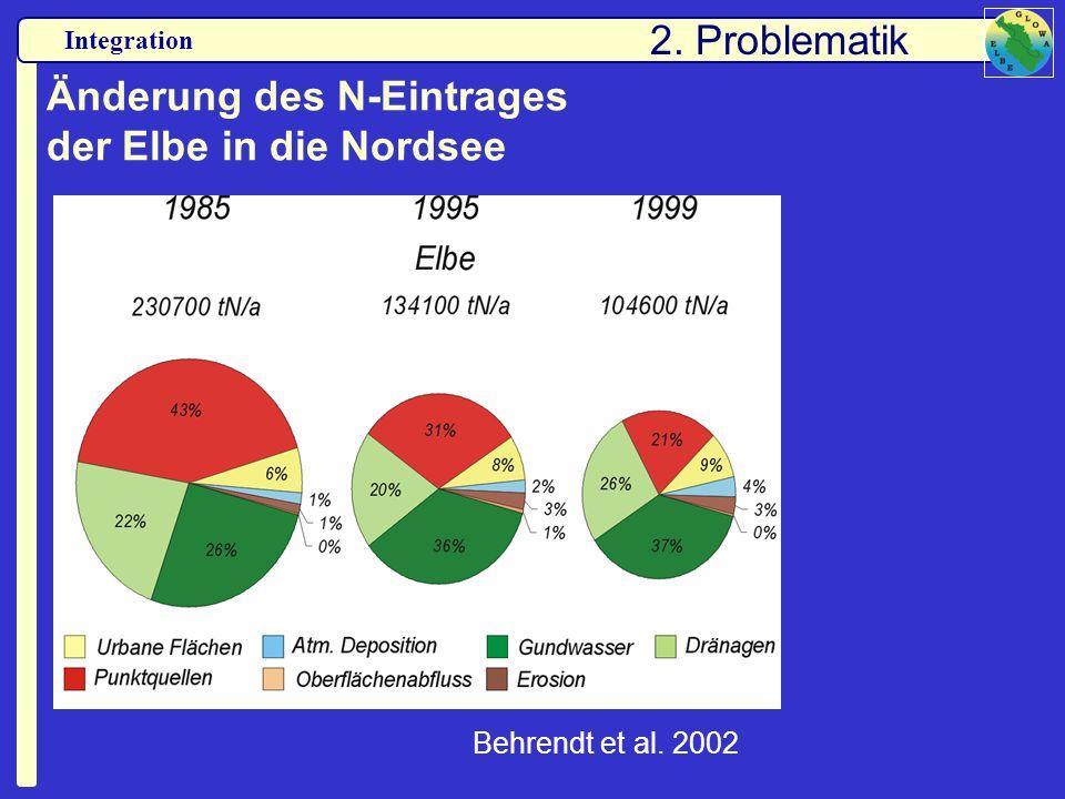 Integration Änderung des N-Eintrages der Elbe in die Nordsee 2. Problematik Behrendt et al. 2002