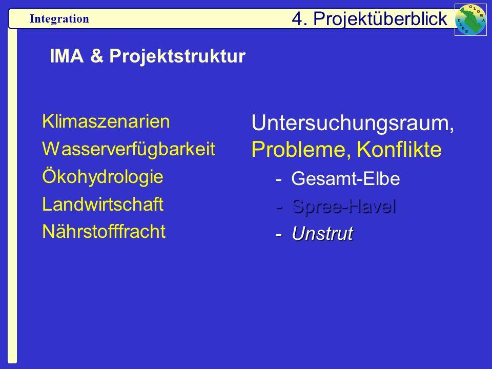 Integration IMA & Projektstruktur Klimaszenarien Wasserverfügbarkeit Ökohydrologie Landwirtschaft Nährstofffracht Untersuchungsraum, Probleme, Konflik