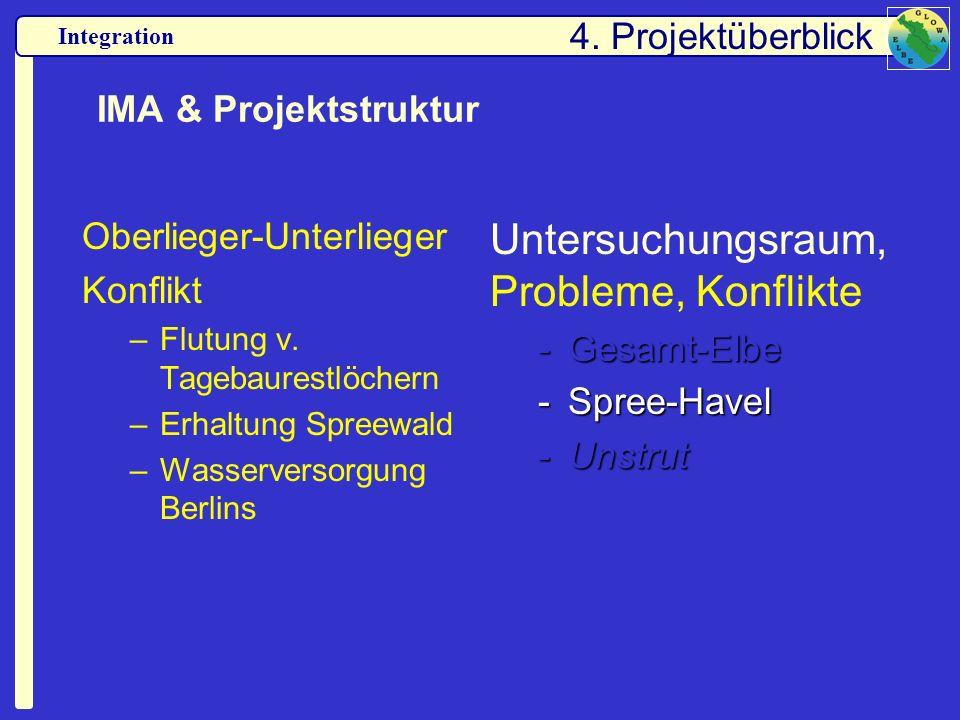 Integration IMA & Projektstruktur Oberlieger-Unterlieger Konflikt –Flutung v. Tagebaurestlöchern –Erhaltung Spreewald –Wasserversorgung Berlins Unters