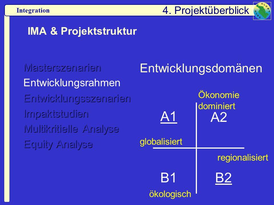 Integration IMA & Projektstruktur Masterszenarien EntwicklungsrahmenEntwicklungsszenarienImpaktstudien Multikritielle Analyse Equity Analyse Entwicklu