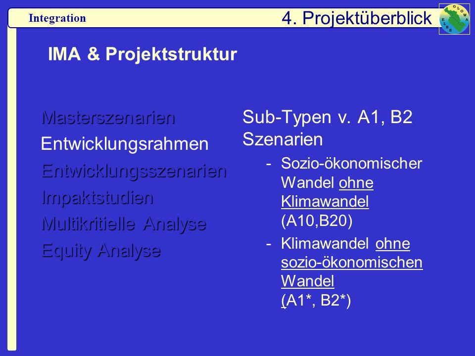 Integration IMA & Projektstruktur Masterszenarien EntwicklungsrahmenEntwicklungsszenarienImpaktstudien Multikritielle Analyse Equity Analyse Sub-Typen