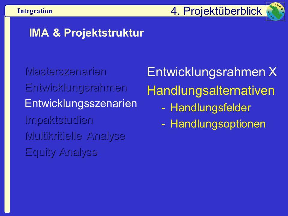 Integration IMA & Projektstruktur MasterszenarienEntwicklungsrahmen EntwicklungsszenarienImpaktstudien Multikritielle Analyse Equity Analyse Entwicklu