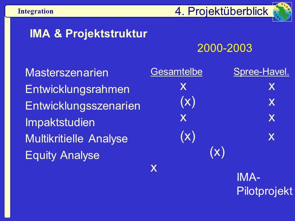 Integration IMA & Projektstruktur Masterszenarien Entwicklungsrahmen Entwicklungsszenarien Impaktstudien Multikritielle Analyse Equity Analyse Gesamte