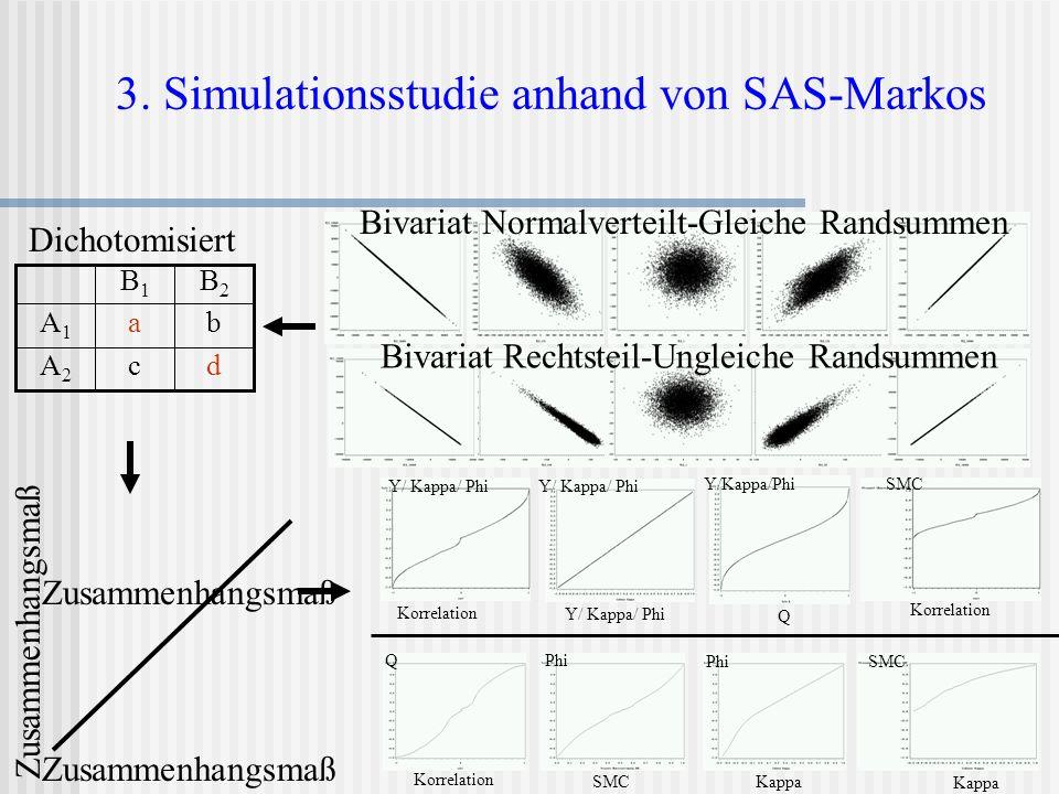 3. Simulationsstudie anhand von SAS-Markos Y/ Kappa/ Phi Korrelation Y/ Kappa/ Phi Q Korrelation SMCY/Kappa/Phi Q Korrelation Phi SMC Phi Kappa SMC Ka