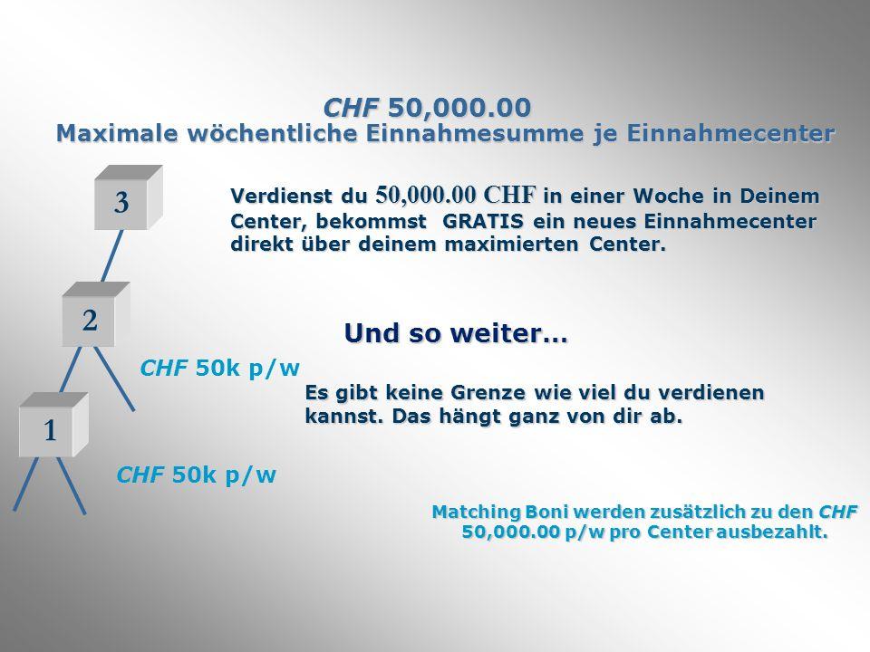 CHF 50,000.00 Maximale wöchentliche Einnahmesumme je Einnahmecenter CHF 50k p/w 3 Verdienst du 50,000.00 CHF in einer Woche in Deinem Center, bekommst GRATIS ein neues Einnahmecenter direkt über deinem maximierten Center.