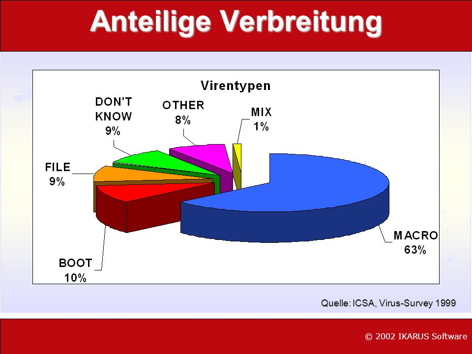 Anteilige Verbreitung © 2002 IKARUS Software Quelle: ICSA, Virus-Survey 1999