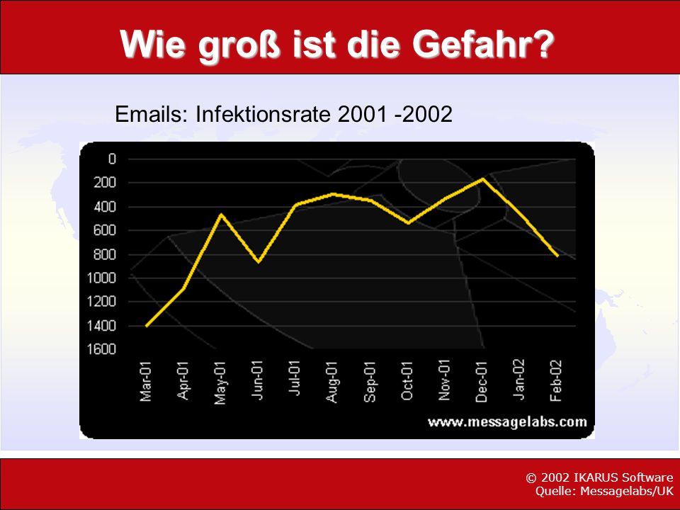 Wie groß ist die Gefahr? © 2002 IKARUS Software Quelle: Messagelabs/UK Emails: Infektionsrate 2001 -2002