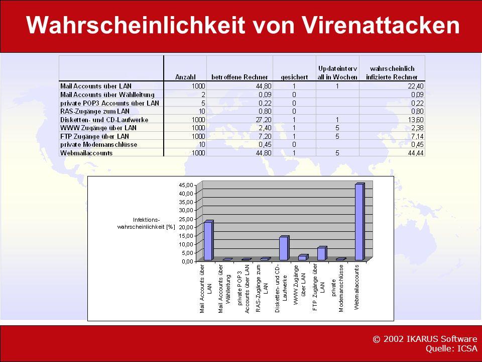 Wahrscheinlichkeit von Virenattacken © 2002 IKARUS Software Quelle: ICSA