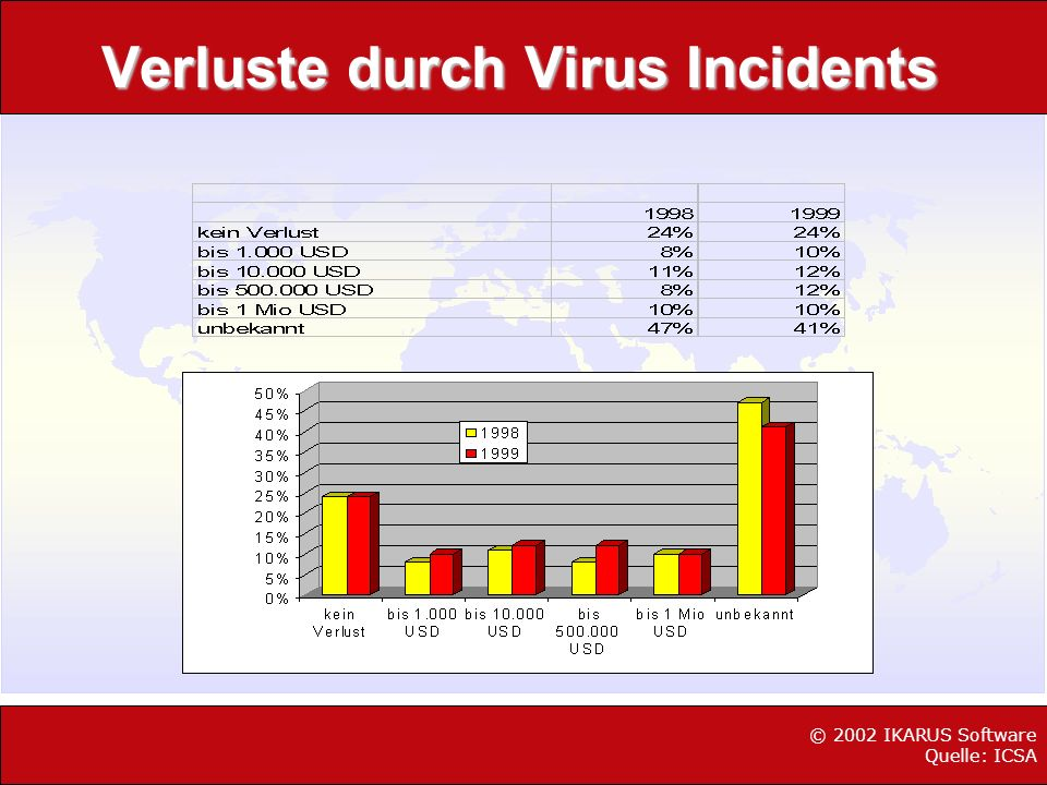 Verluste durch Virus Incidents © 2002 IKARUS Software Quelle: ICSA