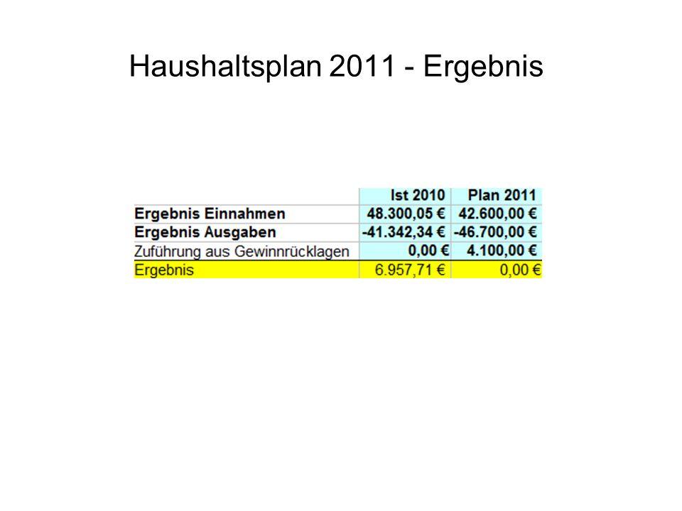 Haushaltsplan 2011 – Ergebnisanalyse Einnahmenseite Die geplanten Einnahmen wurden um ca.