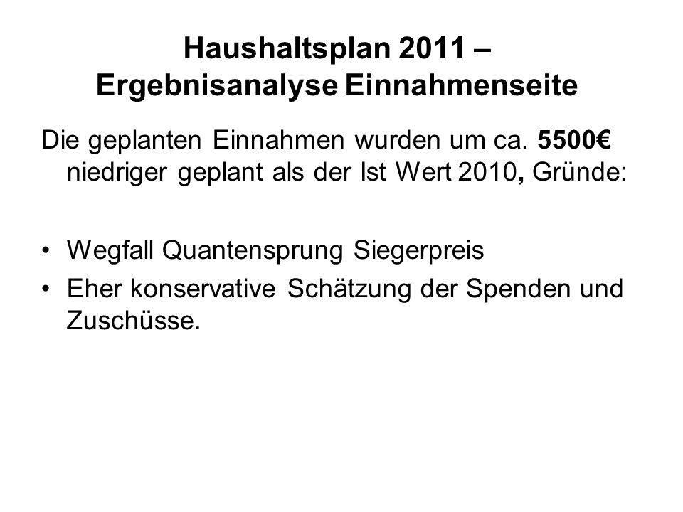 Haushaltsplan 2011 – Ergebnisanalyse Einnahmenseite Die geplanten Einnahmen wurden um ca. 5500 niedriger geplant als der Ist Wert 2010, Gründe: Wegfal
