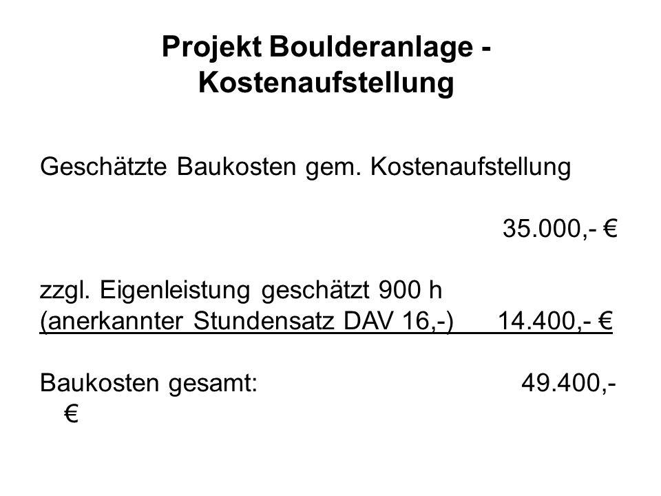 Geschätzte Baukosten gem. Kostenaufstellung 35.000,- zzgl. Eigenleistung geschätzt 900 h (anerkannter Stundensatz DAV 16,-) 14.400,- Baukosten gesamt: