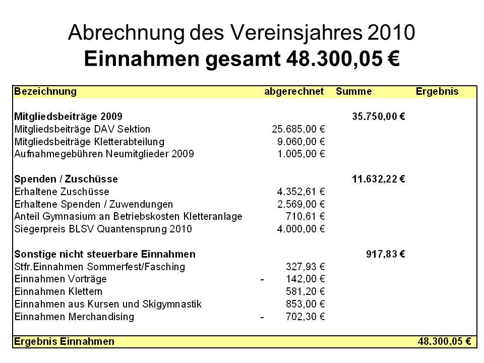 Abrechnung des Vereinsjahres 2010 Einnahmen gesamt 48.300,05
