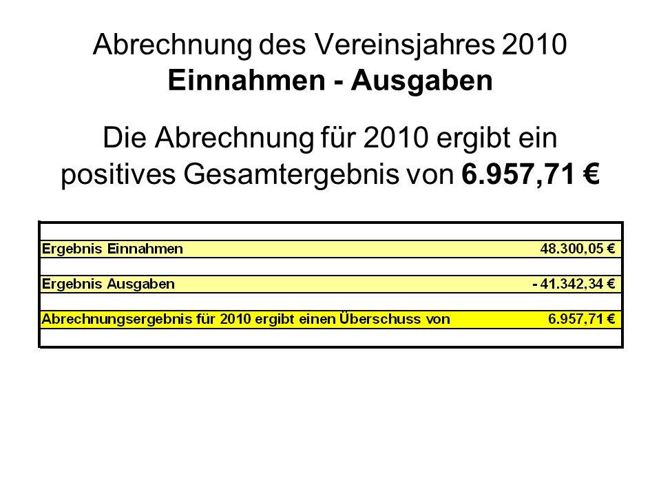 Abrechnung des Vereinsjahres 2010 Einnahmen - Ausgaben Die Abrechnung für 2010 ergibt ein positives Gesamtergebnis von 6.957,71