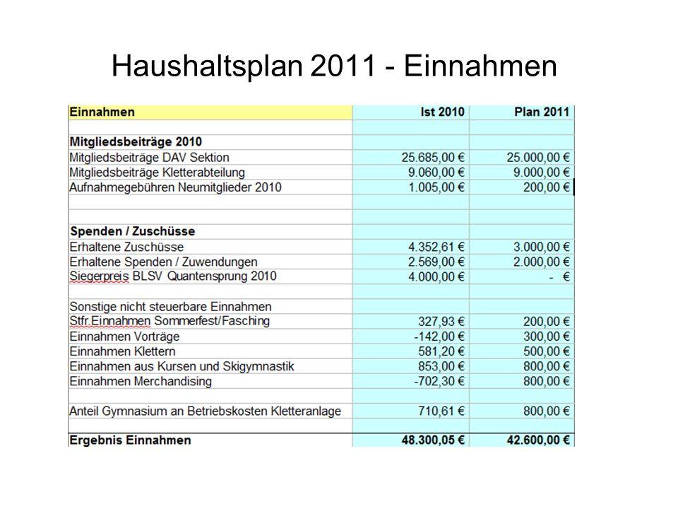 Haushaltsplan 2011 - Einnahmen