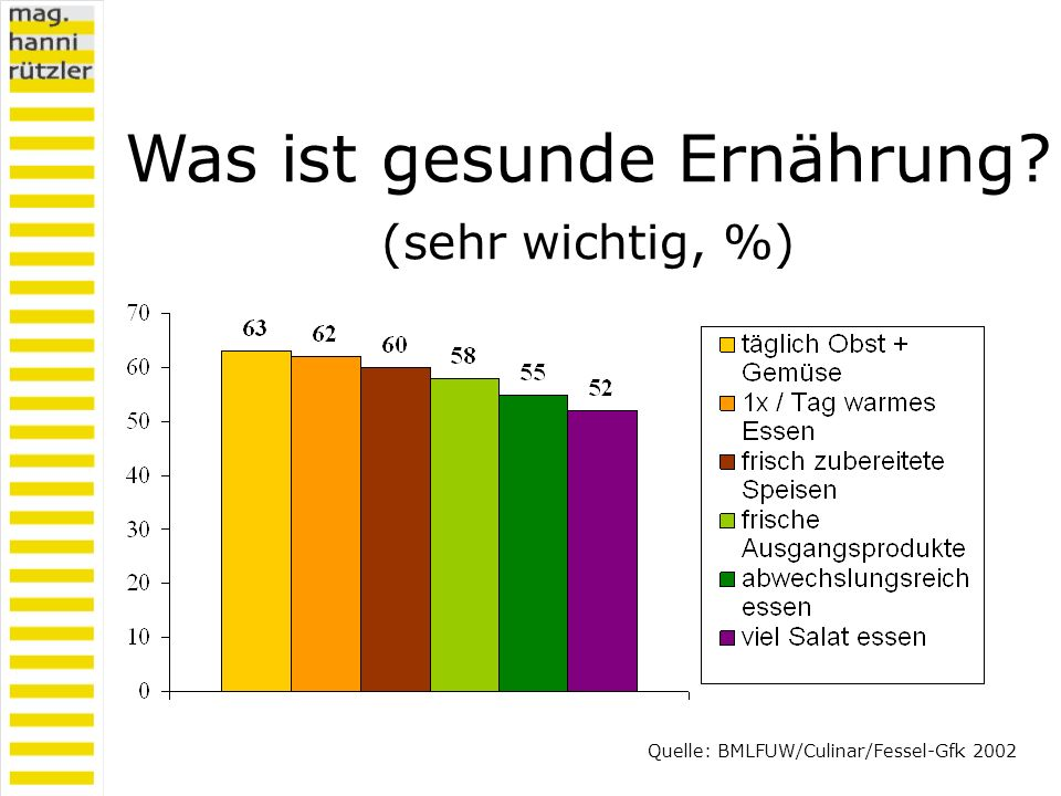 Was ist gesunde Ernährung? (sehr wichtig, %) Quelle: BMLFUW/Culinar/Fessel-Gfk 2002