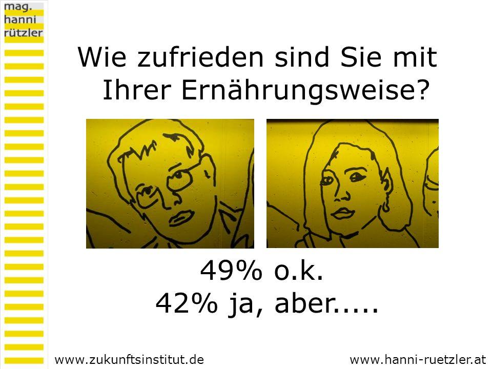 49% o.k. 42% ja, aber..... Wie zufrieden sind Sie mit Ihrer Ernährungsweise? www.hanni-ruetzler.atwww.zukunftsinstitut.de
