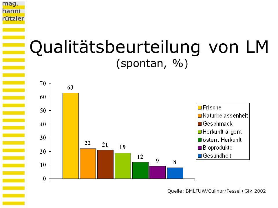Qualitätsbeurteilung von LM (spontan, %) Quelle: BMLFUW/Culinar/Fessel+Gfk 2002