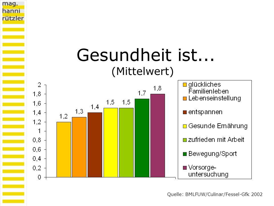 Gesundheit ist... (Mittelwert) Quelle: BMLFUW/Culinar/Fessel-Gfk 2002