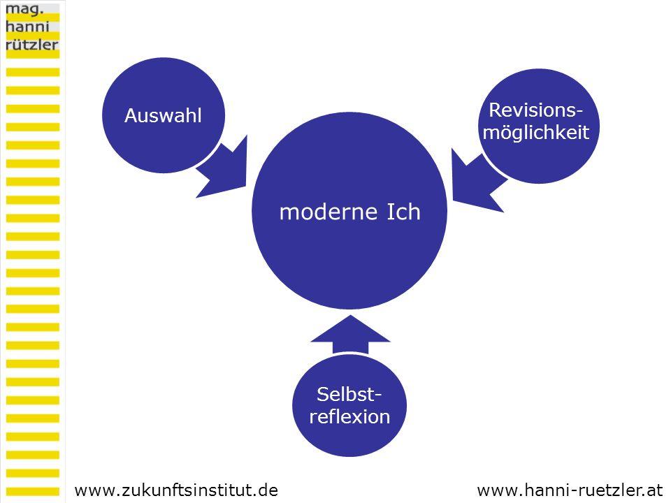 Selbst- reflexion www.zukunftsinstitut.de Revisions - möglichkeit Auswahl www.hanni-ruetzler.at moderne Ich