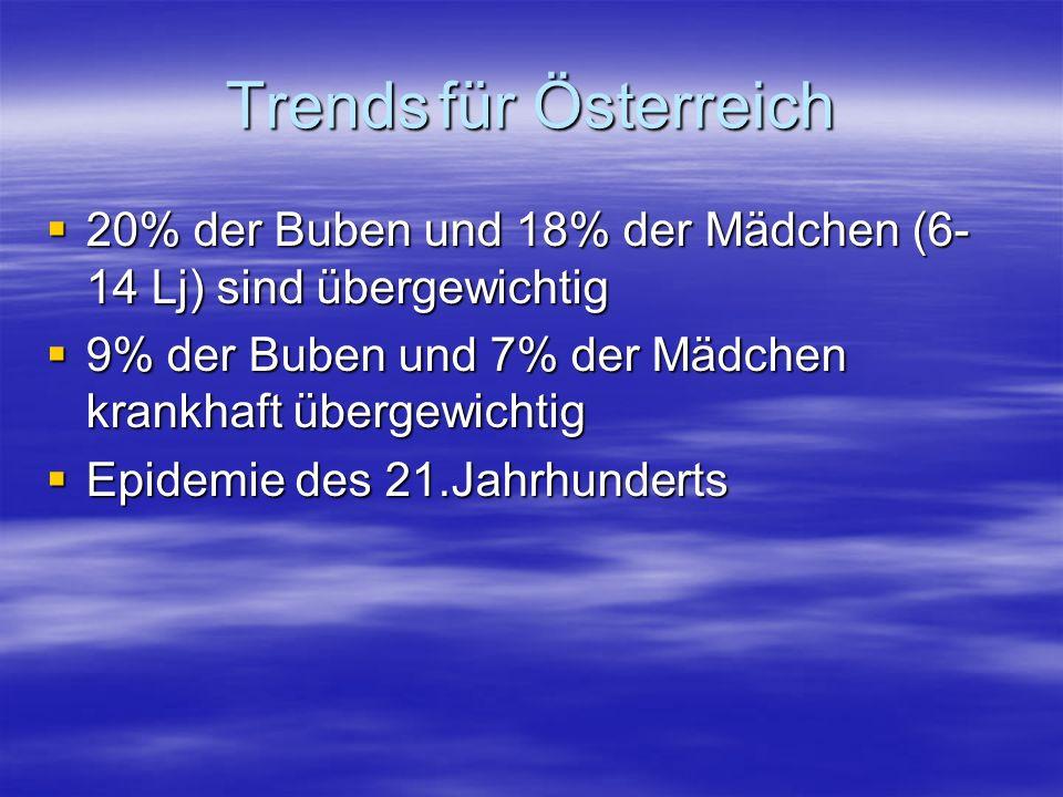 Trendsfür Österreich 20% der Buben und 18% der Mädchen (6- 14 Lj) sind übergewichtig 20% der Buben und 18% der Mädchen (6- 14 Lj) sind übergewichtig 9% der Buben und 7% der Mädchen krankhaft übergewichtig 9% der Buben und 7% der Mädchen krankhaft übergewichtig Epidemie des 21.Jahrhunderts Epidemie des 21.Jahrhunderts