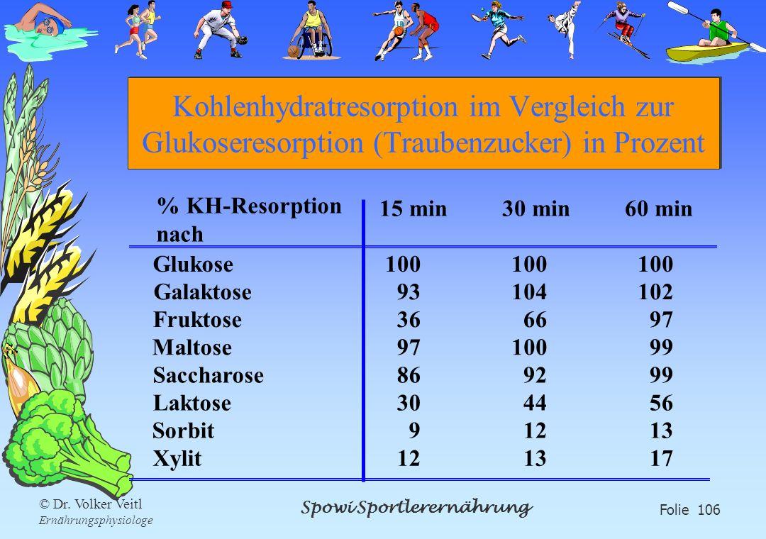 Spowi Sportlerernährung Folie 106 © Dr. Volker Veitl Ernährungsphysiologe Kohlenhydratresorption im Vergleich zur Glukoseresorption (Traubenzucker) in