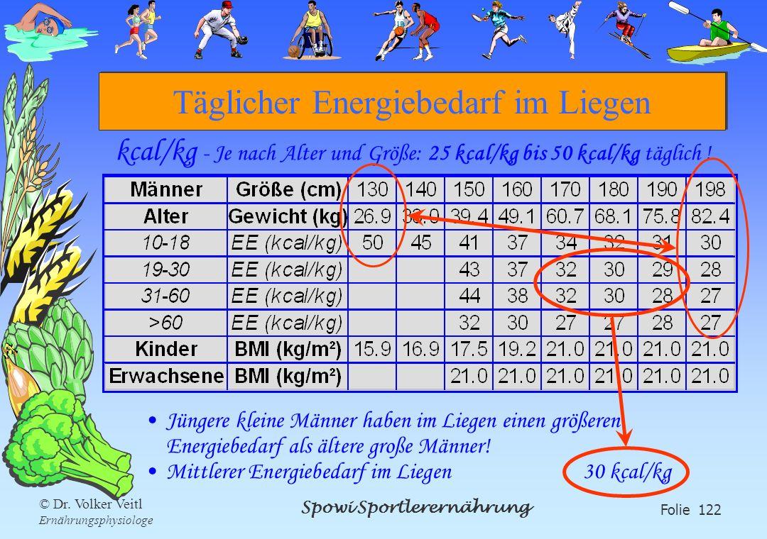 Spowi Sportlerernährung Folie 122 © Dr. Volker Veitl Ernährungsphysiologe Täglicher Energiebedarf im Liegen kcal/kg - Je nach Alter und Größe: 25 kcal