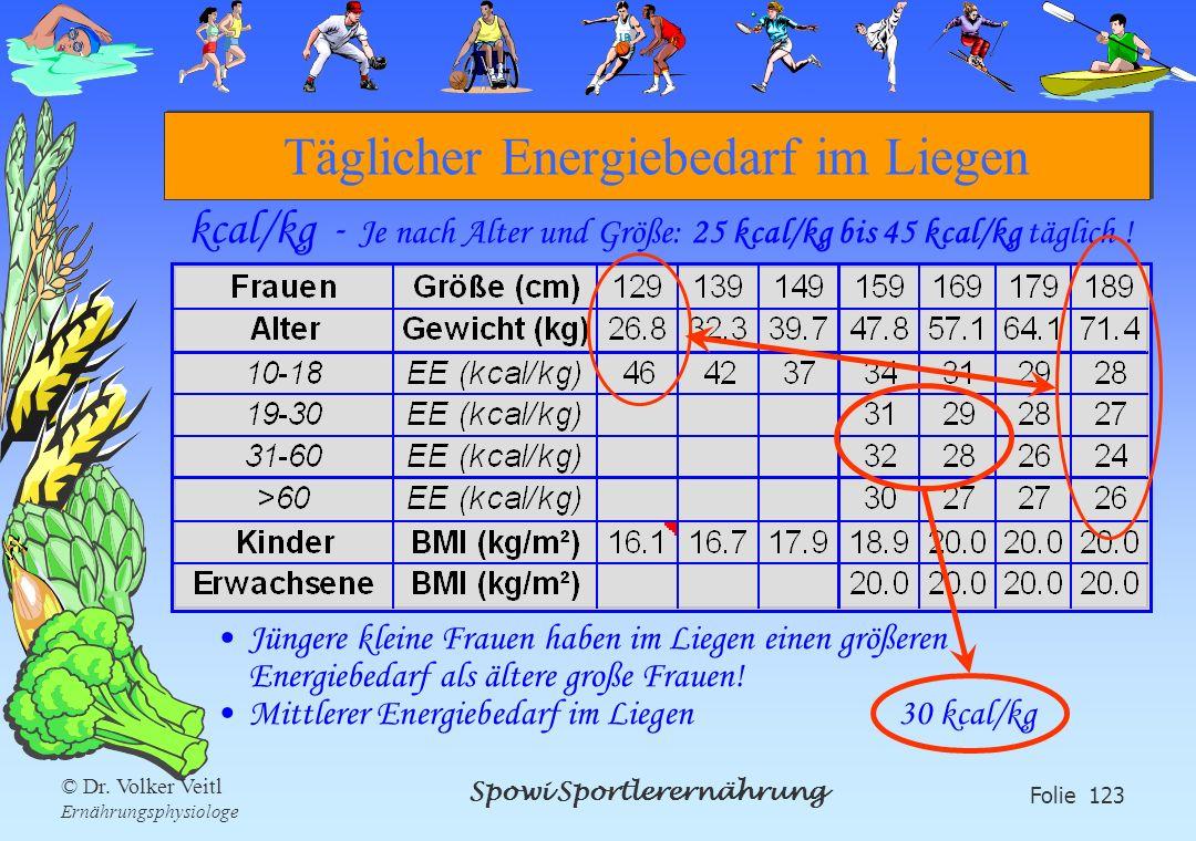 Spowi Sportlerernährung Folie 123 © Dr. Volker Veitl Ernährungsphysiologe Täglicher Energiebedarf im Liegen kcal/kg - Je nach Alter und Größe: 25 kcal