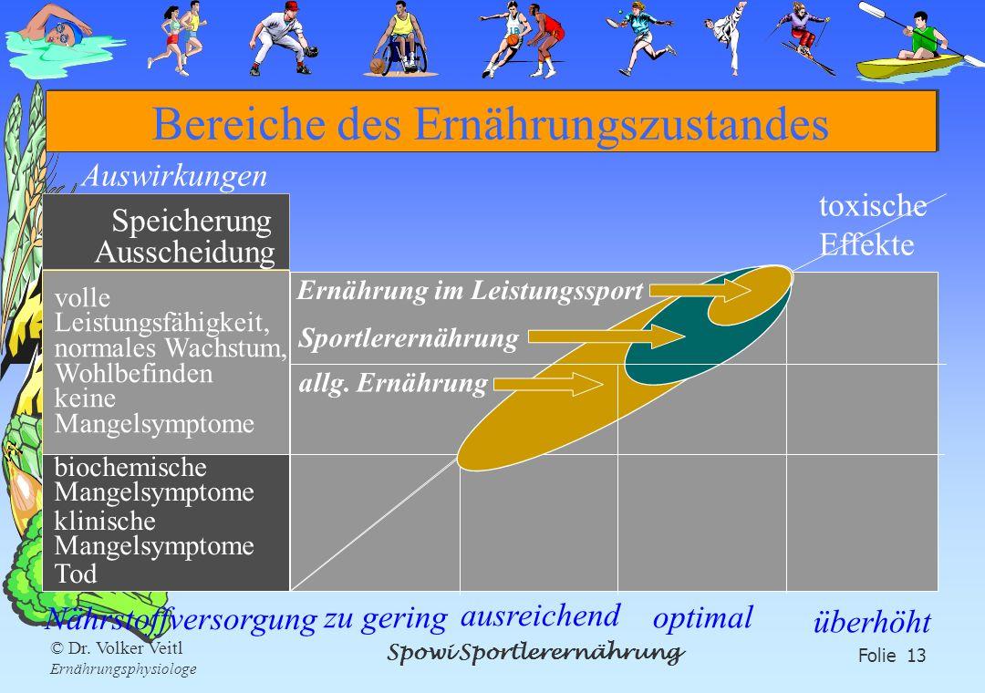Spowi Sportlerernährung Folie 13 © Dr. Volker Veitl Ernährungsphysiologe Bereiche des Ernährungszustandes toxische Effekte Ausscheidung Speicherung bi