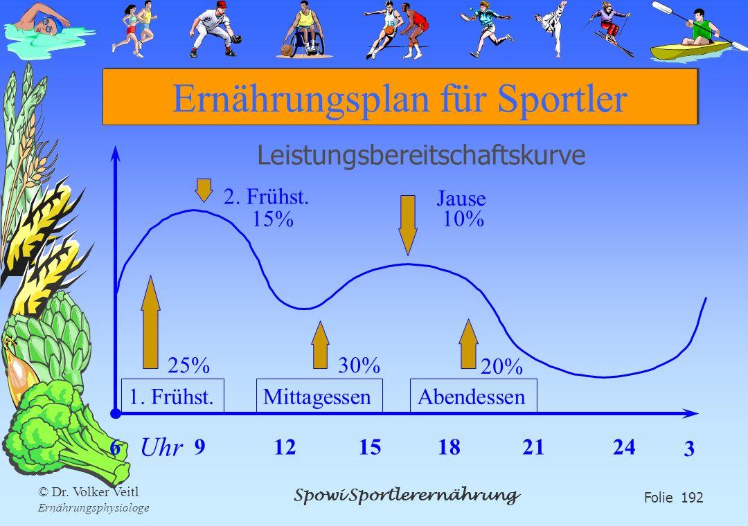 Spowi Sportlerernährung Folie 192 © Dr. Volker Veitl Ernährungsphysiologe Ernährungsplan für Sportler Leistungsbereitschaftskurve 691215182124 3 1. Fr